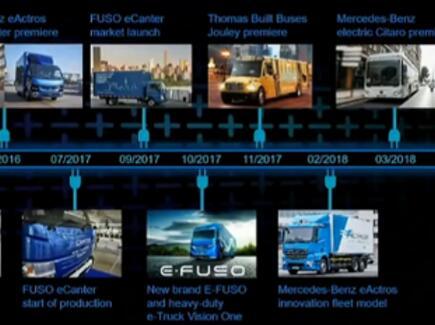戴姆勒将推出卡车/巴士电动商用车型