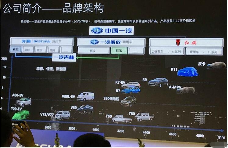 一汽吉林将推出基于现款车型基础上多款新能源车型