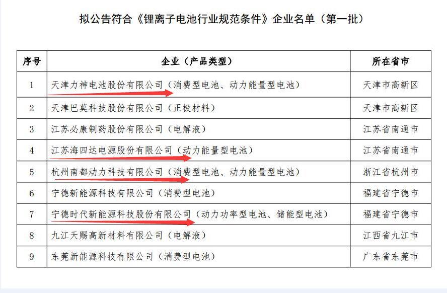 工信部公示拟符合《锂离子电池行业规范条件》名单 含4家动力电池企业